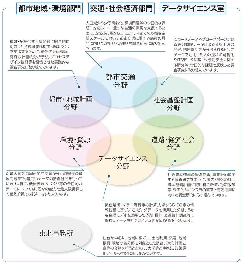 事業分野イメージ図